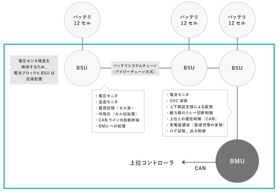 PUESのバッテリ管理システム[BMS]